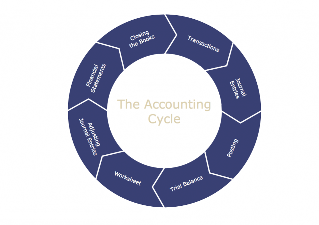 the cycle of accounting process Accounting processing cycle - read online for free accounting processing cycle, accounting cycle, accounting processes.