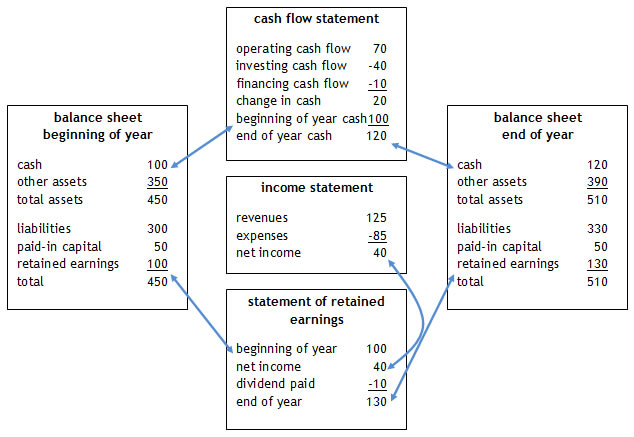 Financial Statements for a Small Business | Basic ...